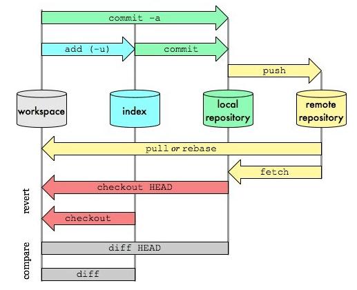 项目版本控制——常用 Git 命令清单